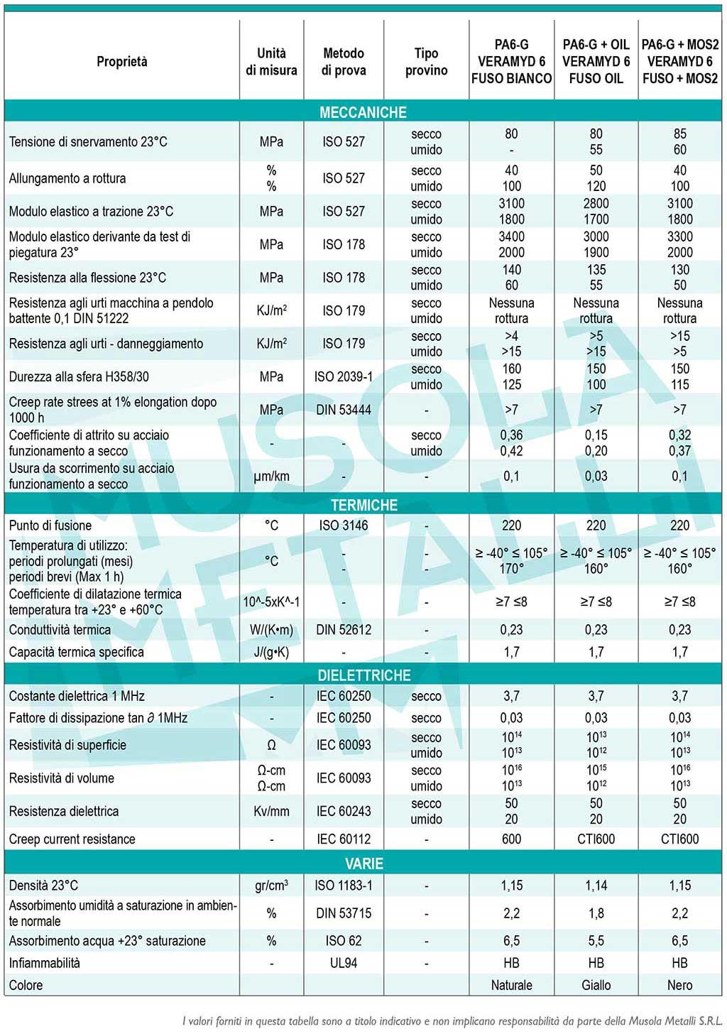 Peso Specifico Vetro.Pa6 6 Fibra Vetro 30